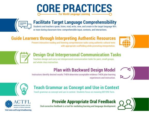 ACTFL Core Practices