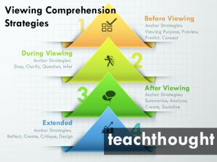 viewing strategies